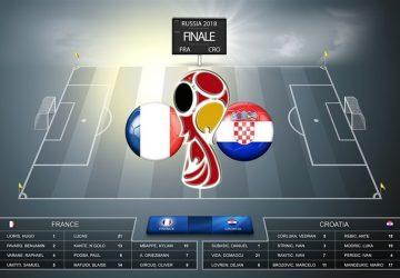 U finalu mundijala u Rusiji Francuska bolja od Hrvatske 4:2 – FRANCUSKOJ ZLATNA BOGINJA !!!